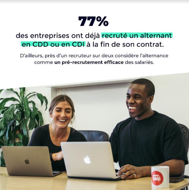 77% des entreprises ont déjà recruté un alternant en CDD ou en CDI à la fin de son contrat.