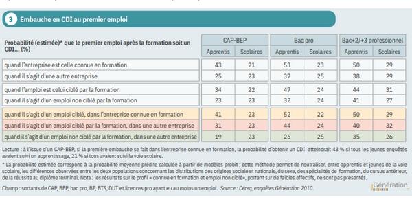 alternance et CDI : l'étude 2021 de la Céreq indique que les apprentis ont nettement plus de chances d'obtenir leur premier emploi en CDI que les scolaires.