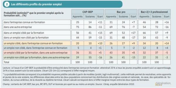 Selon le Céreq, les entreprises favorisent les alternants lors de leur recrutement.