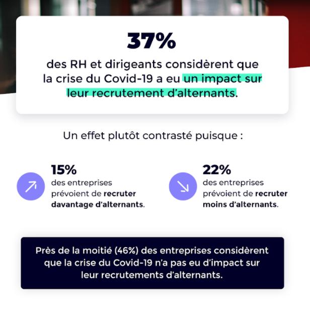 37% des RH et dirigeants considèrent que la crise sanitaire a eu un impact sur leurs recrutements d'alternants.