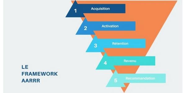 le framework AARRR est très utilisé en growth hacking