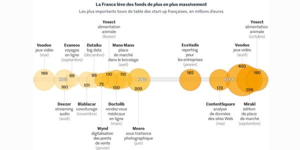 Growth Hacker : les start-ups  françaises ont plus que jamais besoin de lui durant la crise sanitaire.
