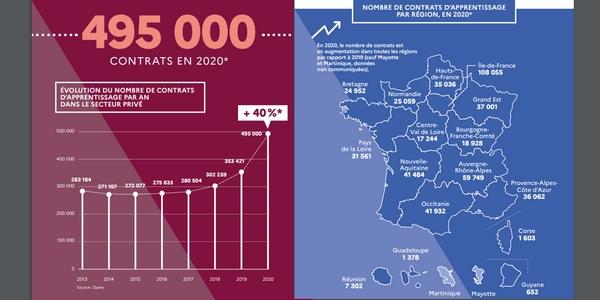 Le nombre de contrats d'apprentissage a augmenté en flèche dans toutes les régions en 2020, malgré la crise sanitaire.